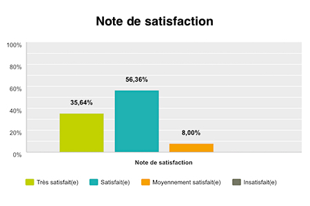Note de satisfaction